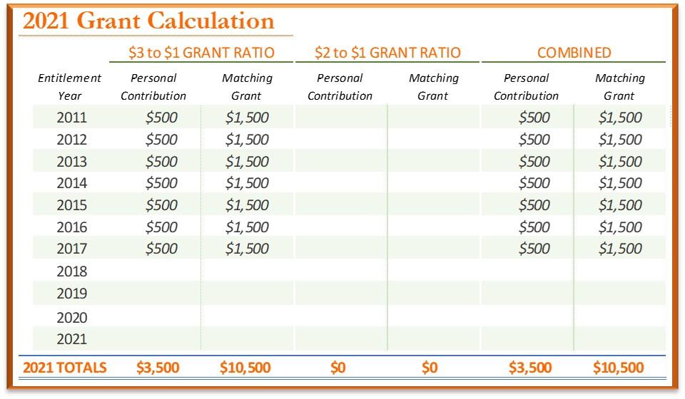 2021 Grant Calculation