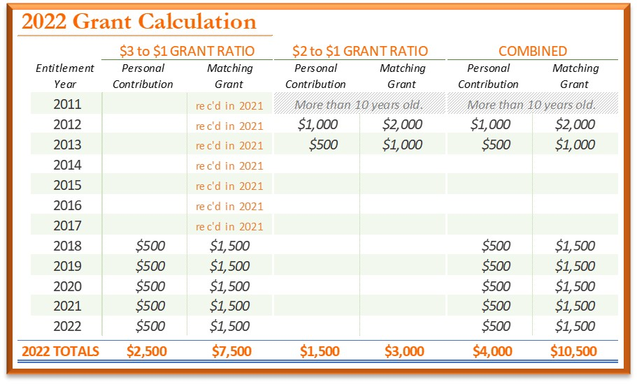 2022 Grant Calculation